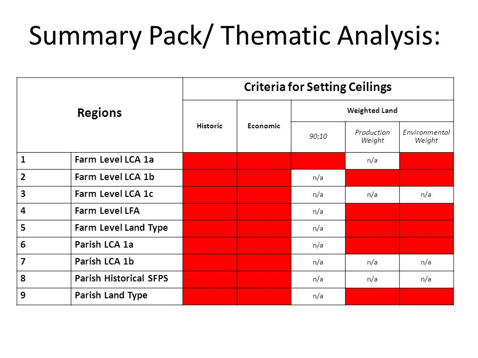 Summary Pack/ Thematic Analysis: Regions Criteria for Setting Ceilings HistoricEconomic Weighted Land 90:10 Production Weight Environmental Weight 1Farm Level LCA 1a n/a 2Farm Level LCA 1b n/a 3Farm Level LCA 1c n/a 4Farm Level LFA n/a 5Farm Level Land Type n/a 6Parish LCA 1a n/a 7Parish LCA 1b n/a 8Parish Historical SFPS n/a 9Parish Land Type n/a