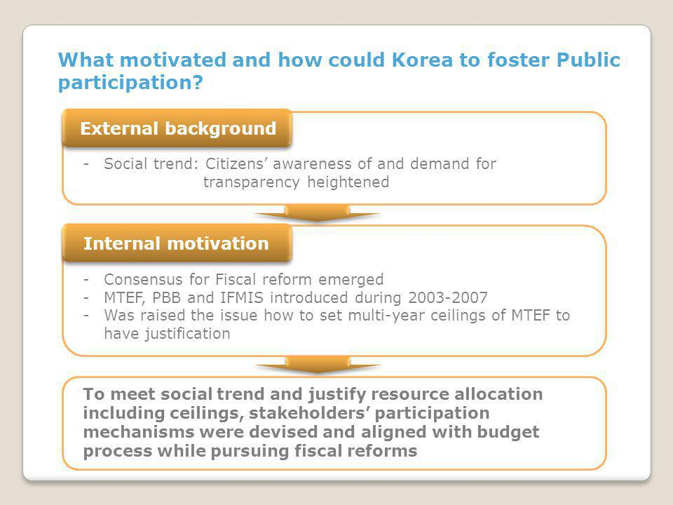 What motivated and how could Korea to foster Public participation.