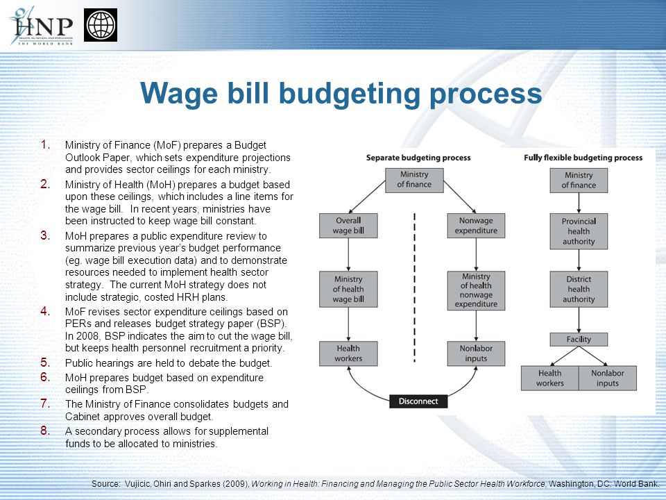 Budget for overall wage bill 2000: Budget and wage bill ceilings introduced as part of public sector reform program.