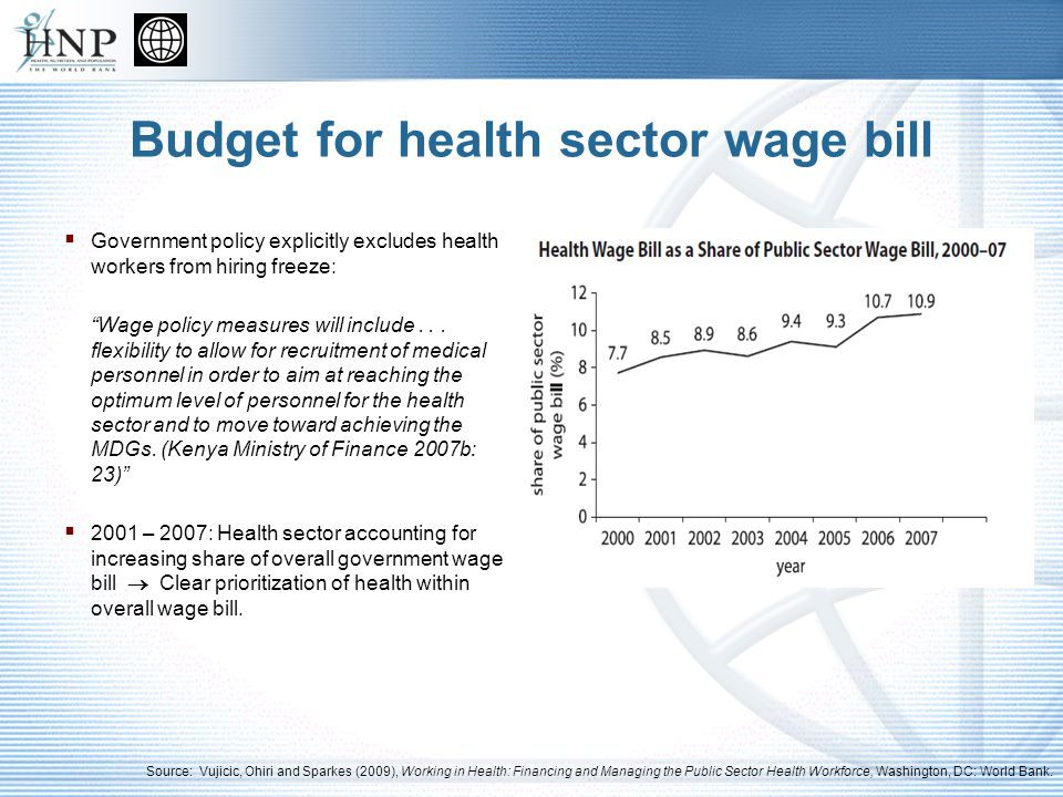 Budget for health sector wage bill Health Spending 2000 – 2004: Health spending as share of government spending fell significantly, despite per capita increases in government health expenditure.