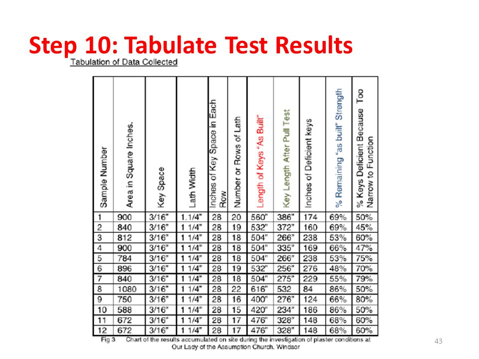 Step 10: Tabulate Test Results 43