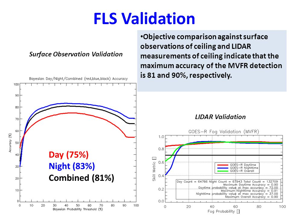 Day (75%) Night (83%) Combined (81%) Surface Observation Validation LIDAR Validation FLS Validation Objective comparison against surface observations of ceiling and LIDAR measurements of ceiling indicate that the maximum accuracy of the MVFR detection is 81 and 90%, respectively.