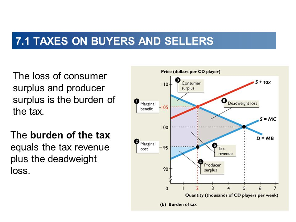 The loss of consumer surplus and producer surplus is the burden of the tax. The burden of the tax equals the tax revenue plus the deadweight loss. 7.1