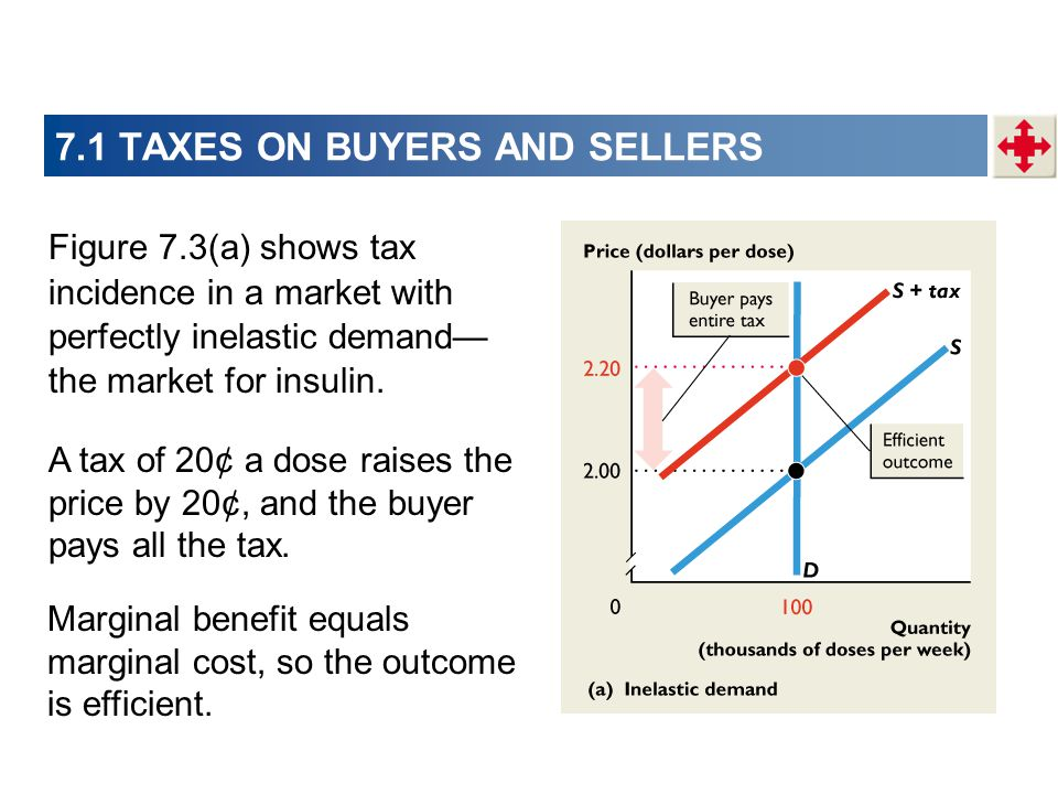 Figure 7.3(a) shows tax incidence in a market with perfectly inelastic demand the market for insulin. A tax of 20¢ a dose raises the price by 20¢, and