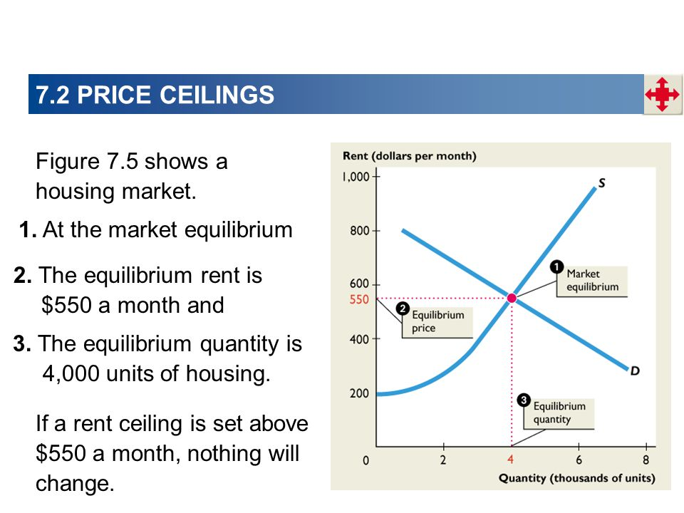 7.2 PRICE CEILINGS Figure 7.5 shows a housing market. 1. At the market equilibrium If a rent ceiling is set above $550 a month, nothing will change. 2