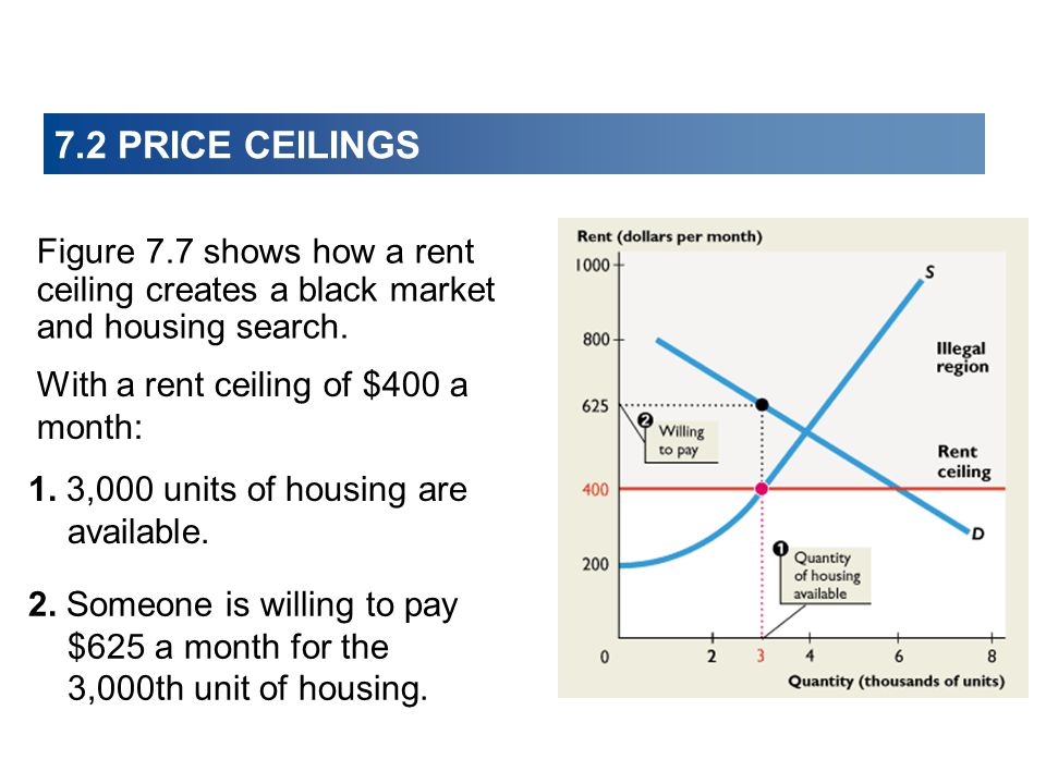 7.2 PRICE CEILINGS Figure 7.7 shows how a rent ceiling creates a black market and housing search. With a rent ceiling of $400 a month: 1. 3,000 units