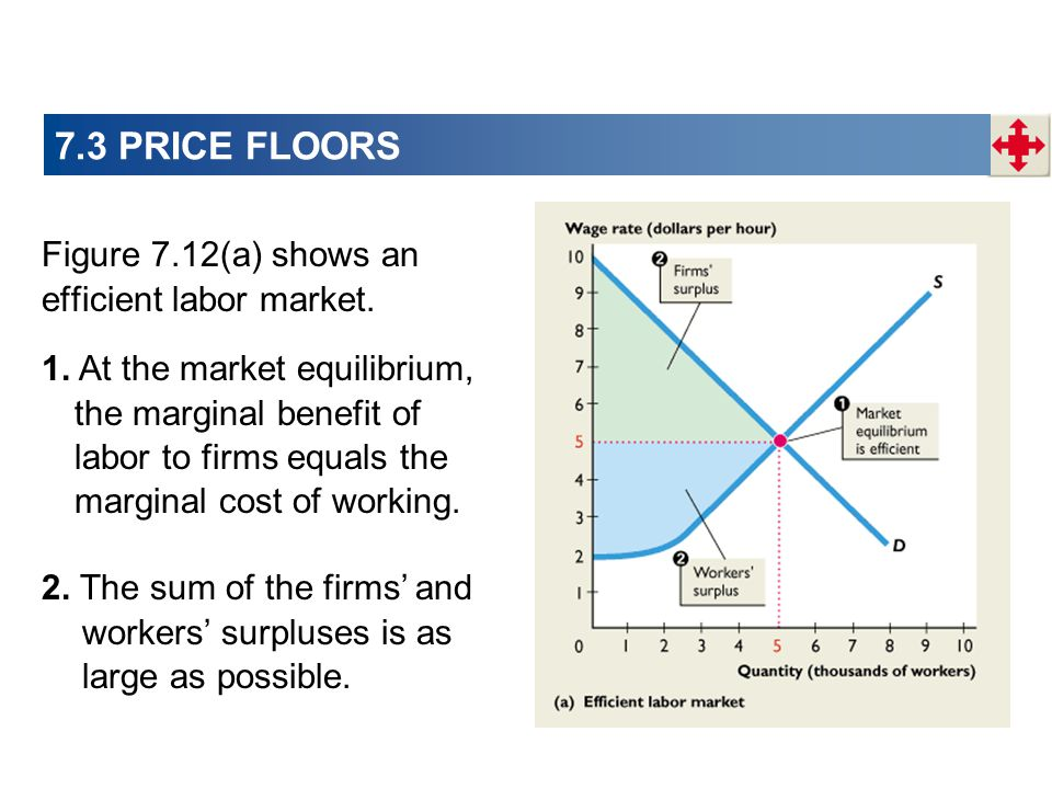 7.3 PRICE FLOORS Figure 7.12(a) shows an efficient labor market. 1. At the market equilibrium, the marginal benefit of labor to firms equals the margi