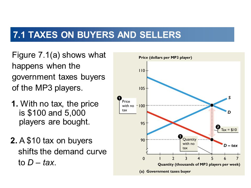 1. With no tax, the price is $100 and 5,000 players are bought. 2. A $10 tax on buyers shifts the demand curve to D – tax. Figure 7.1(a) shows what ha