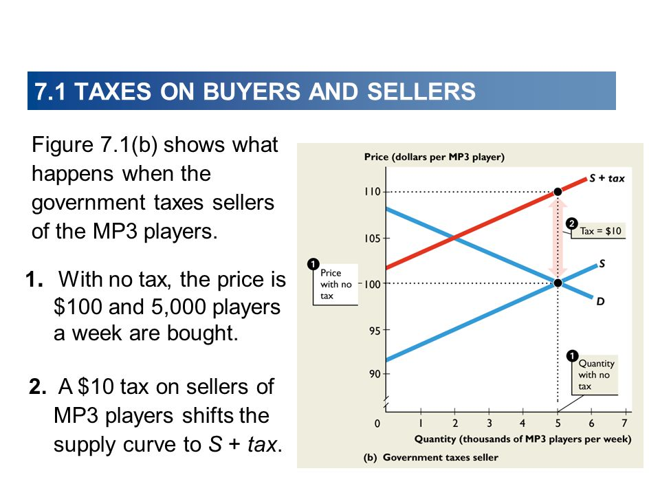 Tax Incidence, Inefficiency, and Elasticity of Demand Perfectly Inelastic Demand: Buyer Pays and Efficient Perfectly Elastic Demand: Seller Pays and Inefficient Figures 7.3(a) and 7.3(b) illustrate these two extreme cases.
