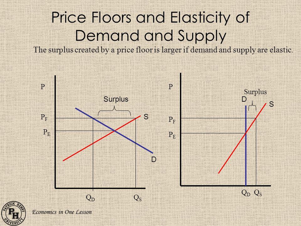 Price Floors and Elasticity of Demand and Supply S D P PFPF PEPE QDQD QSQS The surplus created by a price floor is larger if demand and supply are elastic.