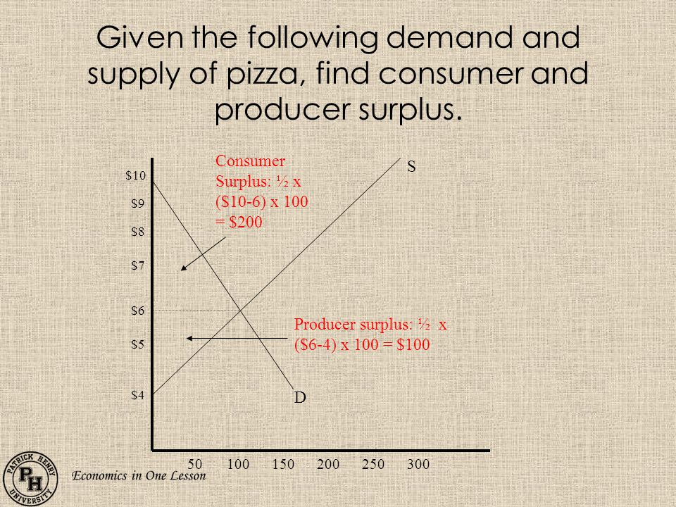 Given the following demand and supply of pizza, find consumer and producer surplus.