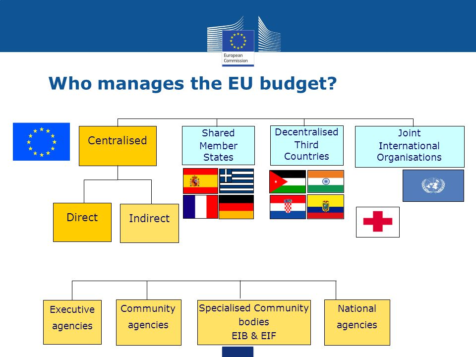 Who manages the EU budget? Executive agencies Centralised Joint International Organisations Shared Member States Direct Indirect Decentralised Third C