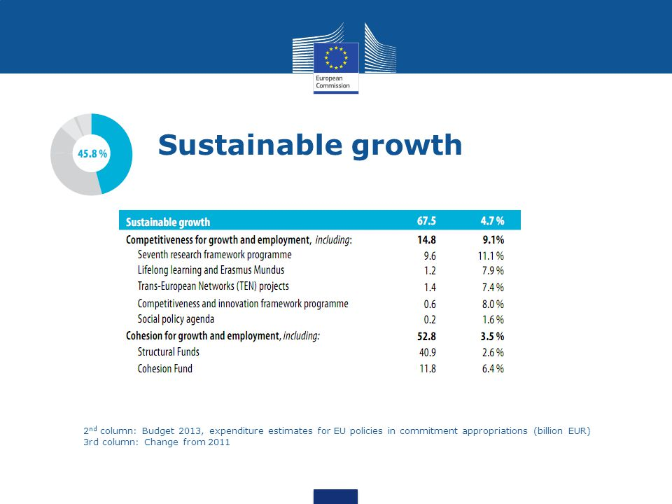 Sustainable growth 2 nd column: Budget 2013, expenditure estimates for EU policies in commitment appropriations (billion EUR) 3rd column: Change from