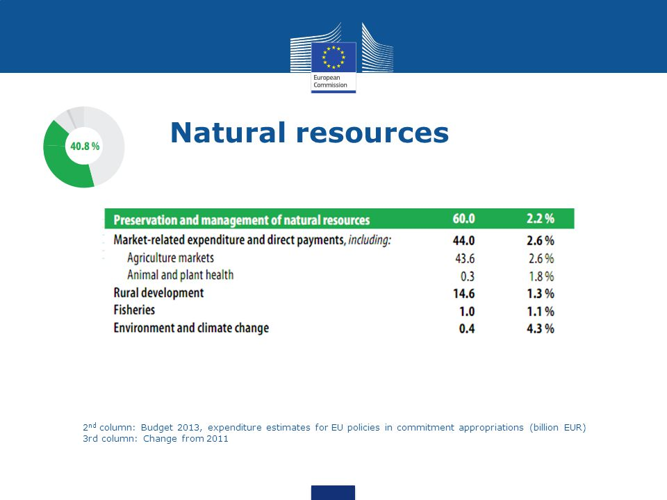 Natural resources 2 nd column: Budget 2013, expenditure estimates for EU policies in commitment appropriations (billion EUR) 3rd column: Change from 2