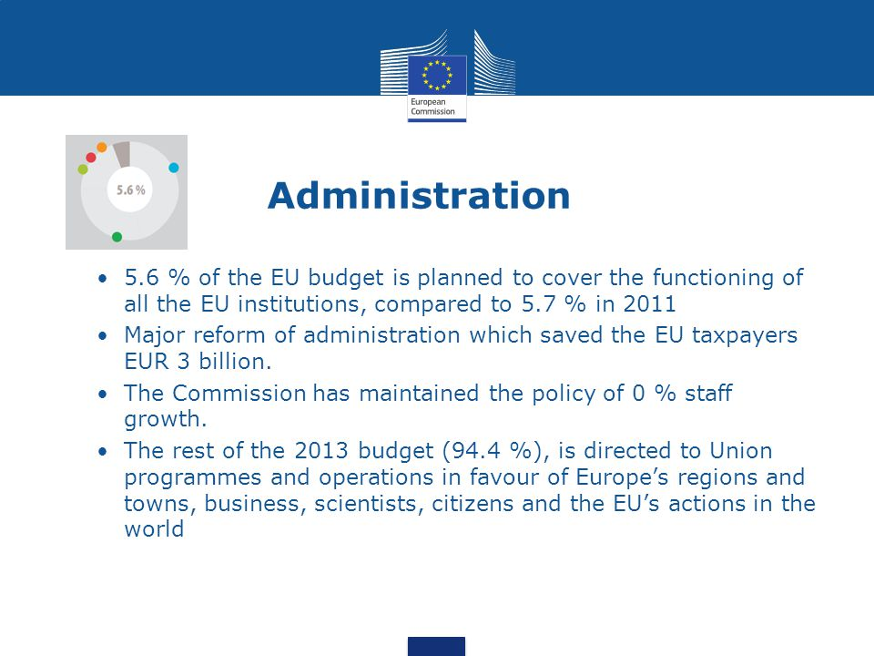 Administration 5.6 % of the EU budget is planned to cover the functioning of all the EU institutions, compared to 5.7 % in 2011 Major reform of admini