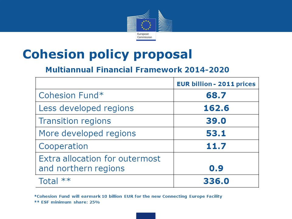 Cohesion policy proposal Multiannual Financial Framework 2014-2020 EUR billion - 2011 prices Cohesion Fund*68.7 Less developed regions162.6 Transition