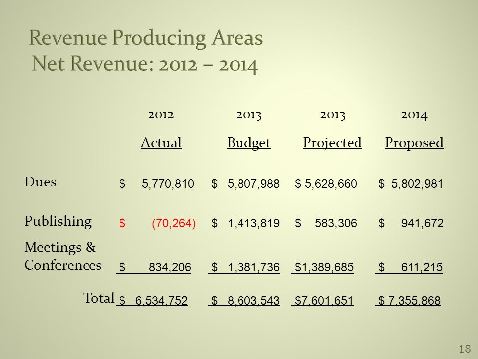 18 Revenue Producing Areas Net Revenue: 2012 – 2014 20122013 2014 ActualBudgetProjectedProposed Dues $ 5,770,810 $ 5,807,988 $ 5,628,660 $ 5,802,981 Publishing $ (70,264) $ 1,413,819 $ 583,306 $ 941,672 Meetings & Conferences $ 834,206 $ 1,381,736 $1,389,685 $ 611,215 Total $ 6,534,752 $ 8,603,543 $7,601,651 $ 7,355,868