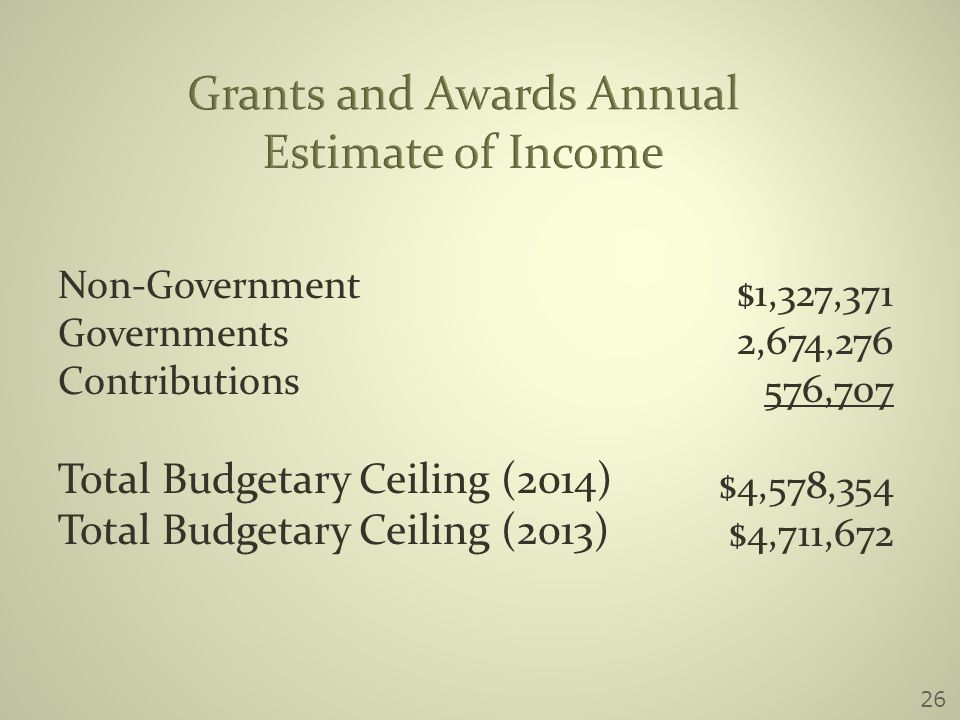 Grants and Awards Annual Estimate of Income Non-Government Governments Contributions Total Budgetary Ceiling (2014) Total Budgetary Ceiling (2013) $1,327,371 2,674,276 576,707 $4,578,354 $4,711,672 26