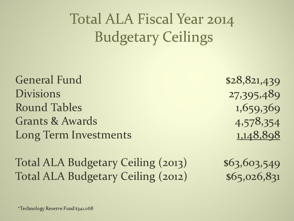 General Fund Divisions Round Tables Grants & Awards Long Term Investments Total ALA Budgetary Ceiling (2013) Total ALA Budgetary Ceiling (2012) $28,821,439 27,395,489 1,659,369 4,578,354 1,148,898 $63,603,549 $65,026,831 *Technology Reserve Fund $341,068