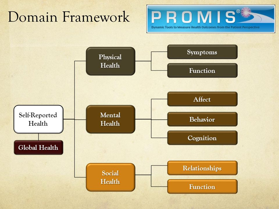 Domain Framework Self-Reported Health SocialHealth Mental Health Physical Health Symptoms Function Affect Behavior Cognition Relationships Function Gl