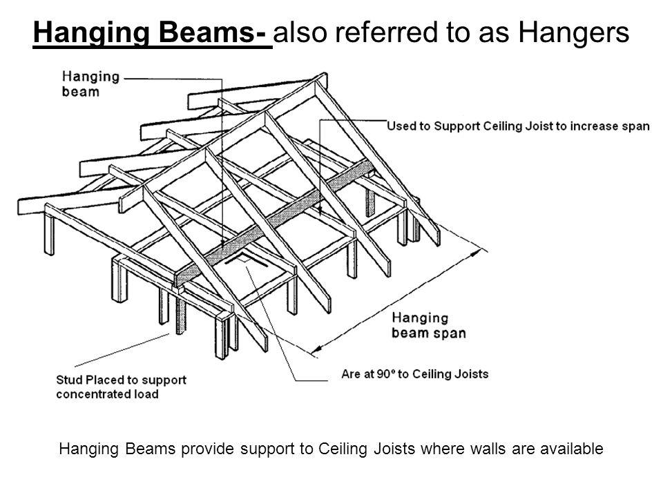 Hanging Beams- also referred to as Hangers Hanging Beams provide support to Ceiling Joists where walls are available
