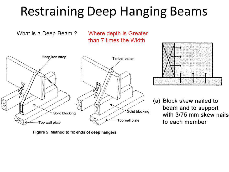 Restraining Deep Hanging Beams What is a Deep Beam ?Where depth is Greater than 7 times the Width
