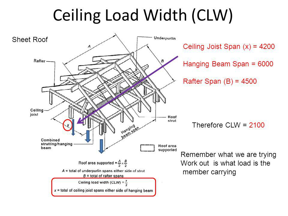Ceiling Load Width (CLW) Ceiling Joist Span (x) = 4200 Hanging Beam Span = 6000 Rafter Span (B) = 4500 Therefore CLW = 2100 Sheet Roof Remember what w