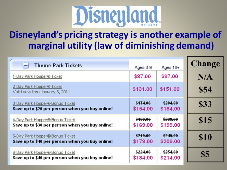 Change N/A $54 $33 $15 $10 $5 Disneylands pricing strategy is another example of marginal utility (law of diminishing demand)