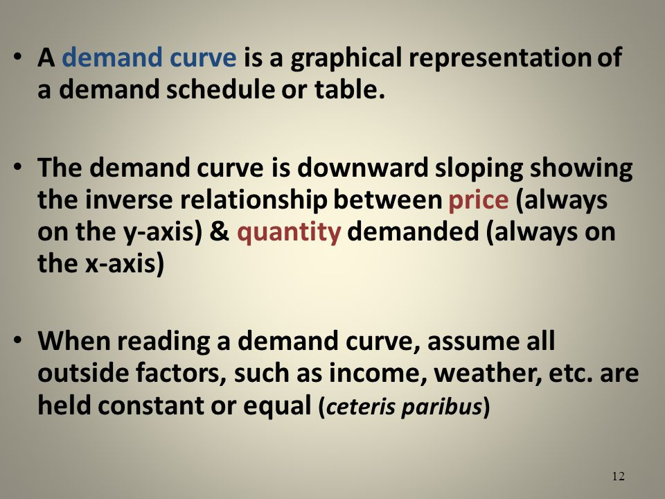A demand curve is a graphical representation of a demand schedule or table. The demand curve is downward sloping showing the inverse relationship betw