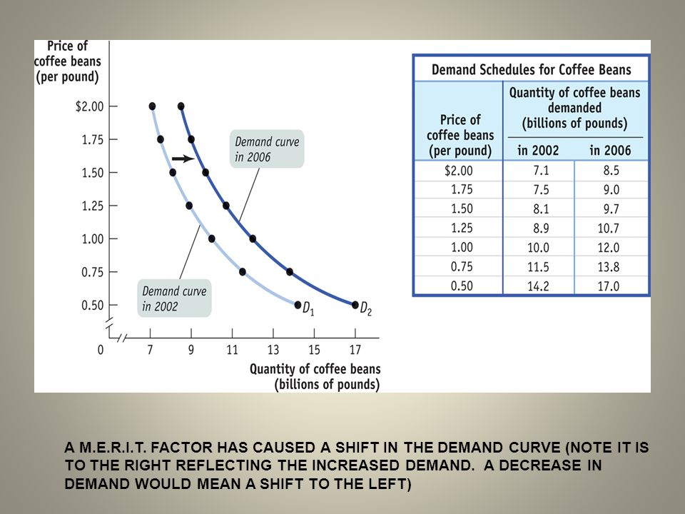 A M.E.R.I.T. FACTOR HAS CAUSED A SHIFT IN THE DEMAND CURVE (NOTE IT IS TO THE RIGHT REFLECTING THE INCREASED DEMAND. A DECREASE IN DEMAND WOULD MEAN A