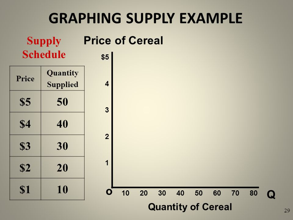 GRAPHING SUPPLY EXAMPLE Q o $5 4 3 2 1 Price of Cereal Quantity of Cereal Supply Schedule 10 20 30 40 50 60 70 80 29 Price Quantity Supplied $550 $440