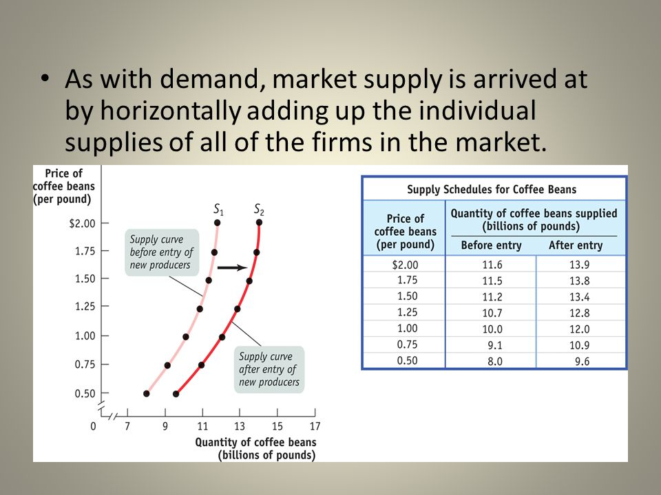 As with demand, market supply is arrived at by horizontally adding up the individual supplies of all of the firms in the market.