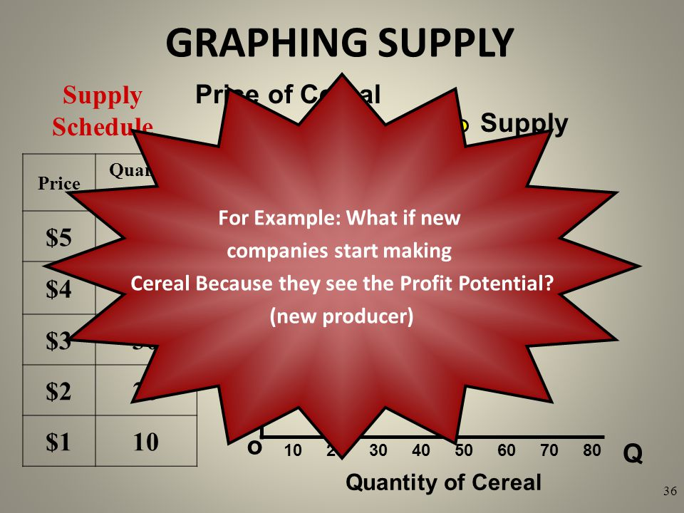 GRAPHING SUPPLY Q o $5 4 3 2 1 Price of Cereal Quantity of Cereal Supply Schedule 10 20 30 40 50 60 70 80 36 Price Quantity Supplied $550 $440 $330 $2