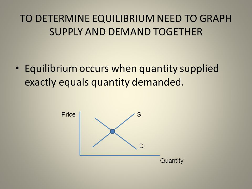 TO DETERMINE EQUILIBRIUM NEED TO GRAPH SUPPLY AND DEMAND TOGETHER Equilibrium occurs when quantity supplied exactly equals quantity demanded. D SPrice