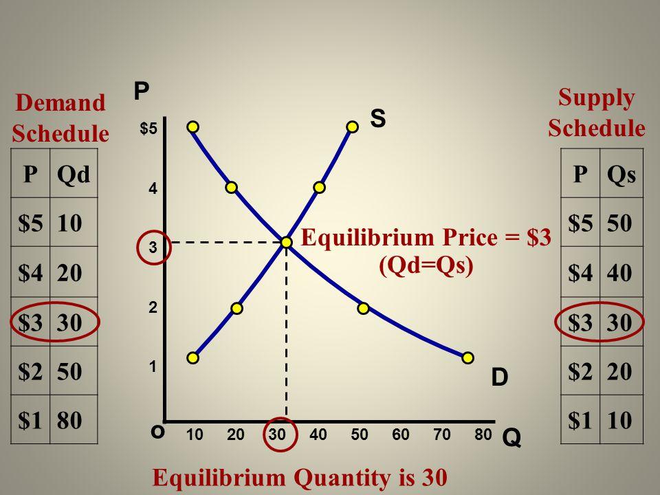 Q o $5 4 3 2 1 P Demand Schedule 10 20 30 40 50 60 70 80 PQd $510 $420 $330 $250 $180 Supply Schedule PQs $550 $440 $330 $220 $110 Equilibrium Price =
