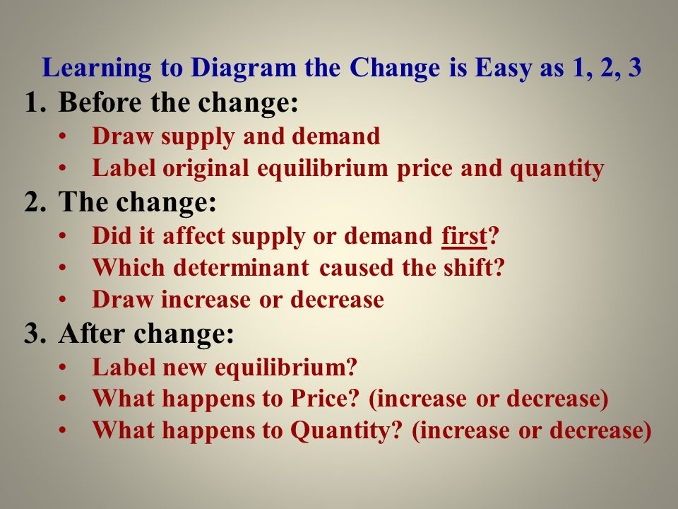 Learning to Diagram the Change is Easy as 1, 2, 3 1.Before the change: Draw supply and demand Label original equilibrium price and quantity 2.The chan