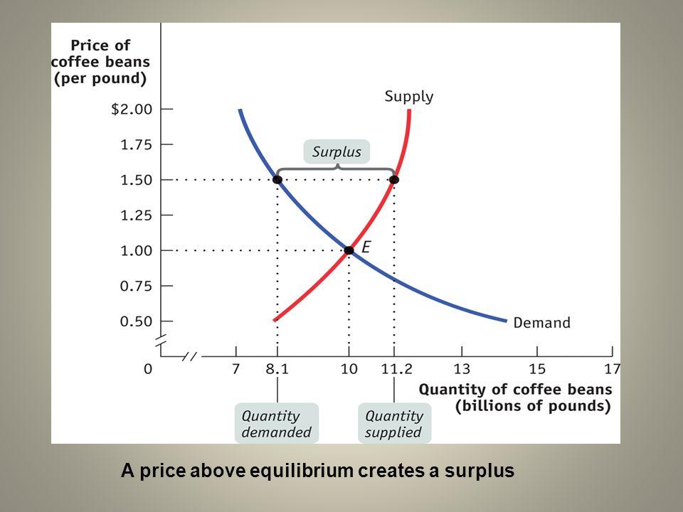 A price above equilibrium creates a surplus
