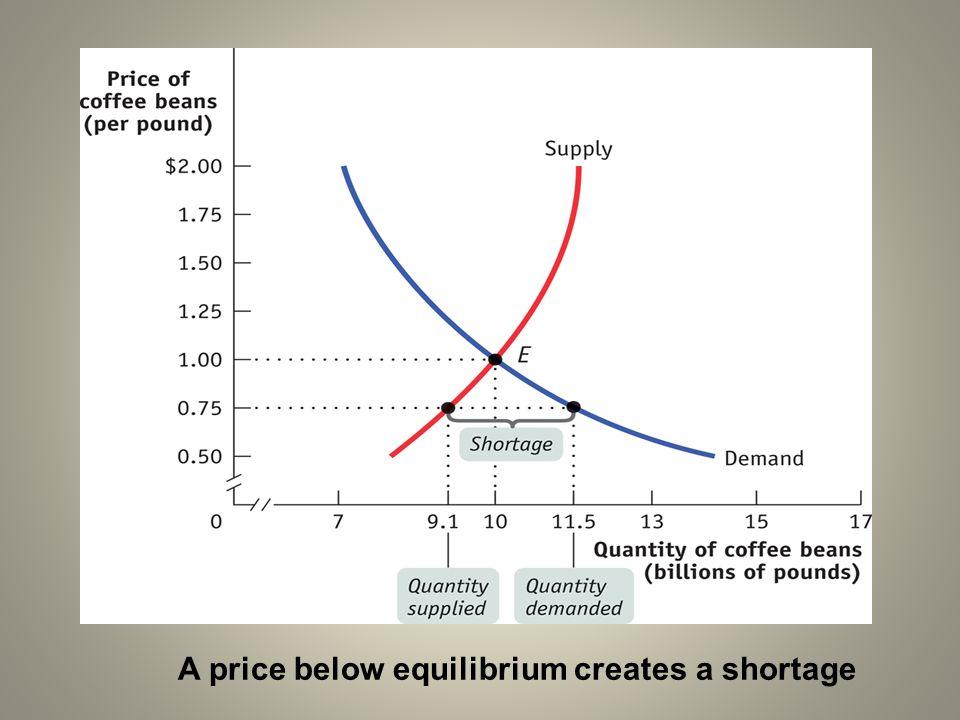 A price below equilibrium creates a shortage