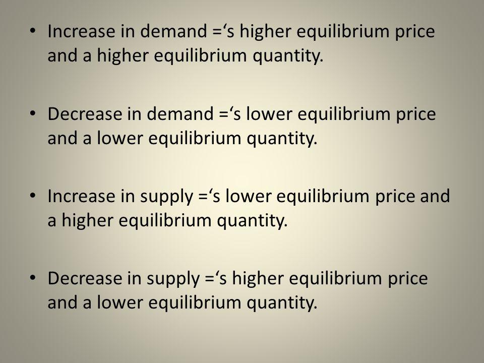 Increase in demand =s higher equilibrium price and a higher equilibrium quantity. Decrease in demand =s lower equilibrium price and a lower equilibriu