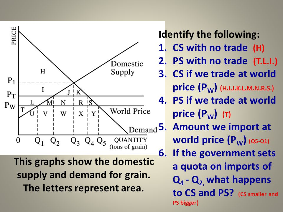 Identify the following: 1.CS with no trade (H) 2.PS with no trade (T.L.I.) 3.CS if we trade at world price (P W ) (H.I.J.K.L.M.N.R.S.) 4.PS if we trad
