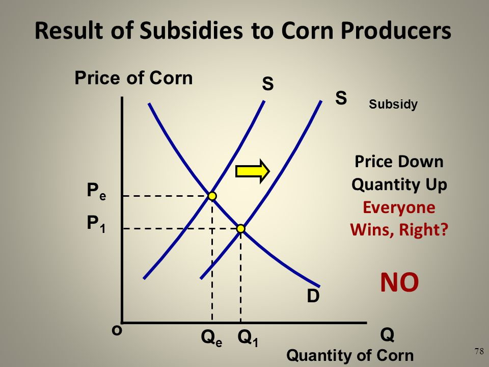 Result of Subsidies to Corn Producers Q o Price of Corn Quantity of Corn 78 S S Subsidy Price Down Quantity Up Everyone Wins, Right? NO PePe P1P1 QeQe