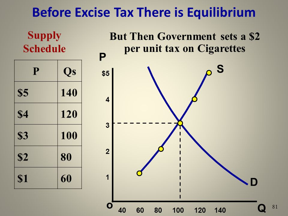 Before Excise Tax There is Equilibrium Q o $5 4 3 2 1 P 81 Supply Schedule PQs $5140 $4120 $3100 $280 $160 D S 40 60 80 100 120 140 But Then Governmen