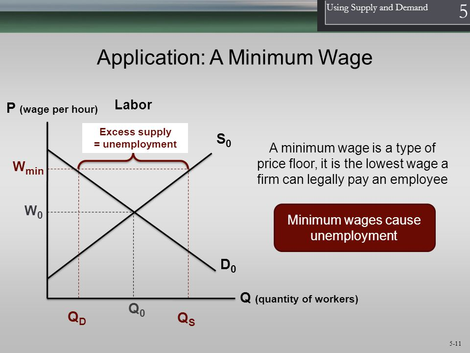 1 Using Supply and Demand 5 5-11 Application: A Minimum Wage S0S0 D0D0 P (wage per hour) Q (quantity of workers) W0W0 W min QDQD QSQS Excess supply = unemployment Labor Minimum wages cause unemployment A minimum wage is a type of price floor, it is the lowest wage a firm can legally pay an employee Q0Q0