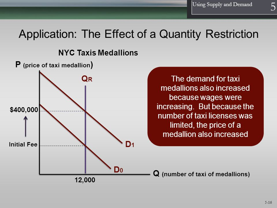 1 Using Supply and Demand 5 5-16 Application: The Effect of a Quantity Restriction QRQR D0D0 12,000 The demand for taxi medallions also increased because wages were increasing.