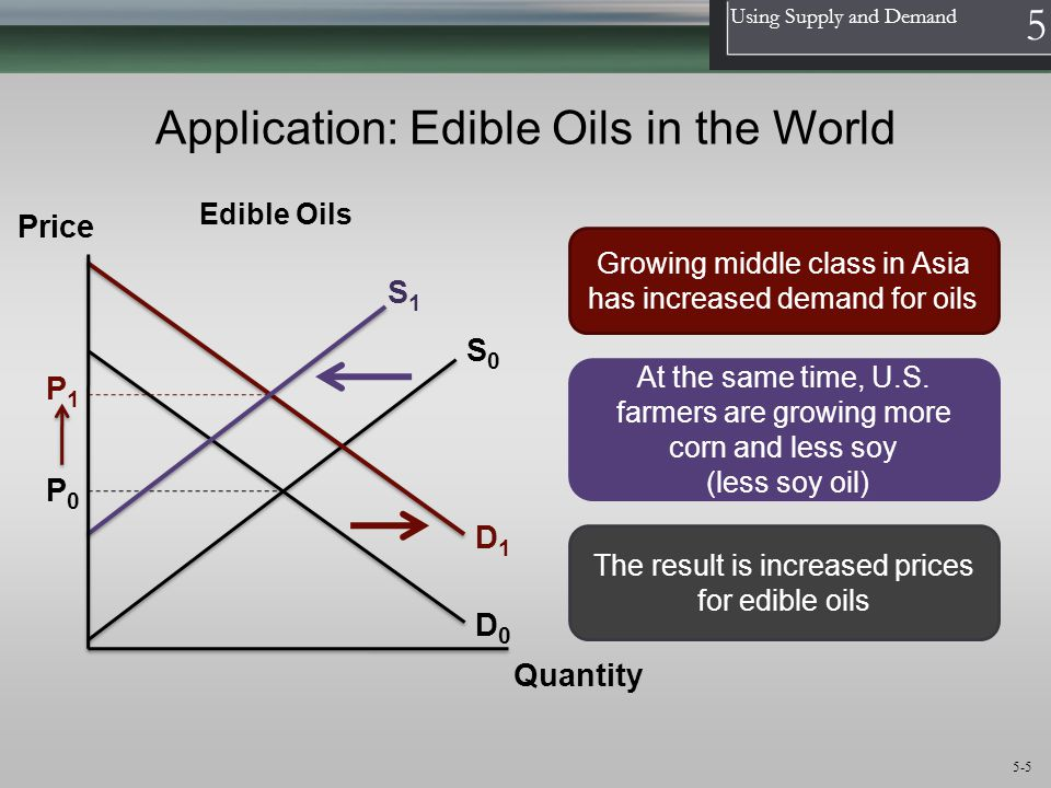 1 Using Supply and Demand 5 5-5 Application: Edible Oils in the World S0S0 D0D0 Price Quantity Growing middle class in Asia has increased demand for oils S1S1 At the same time, U.S.