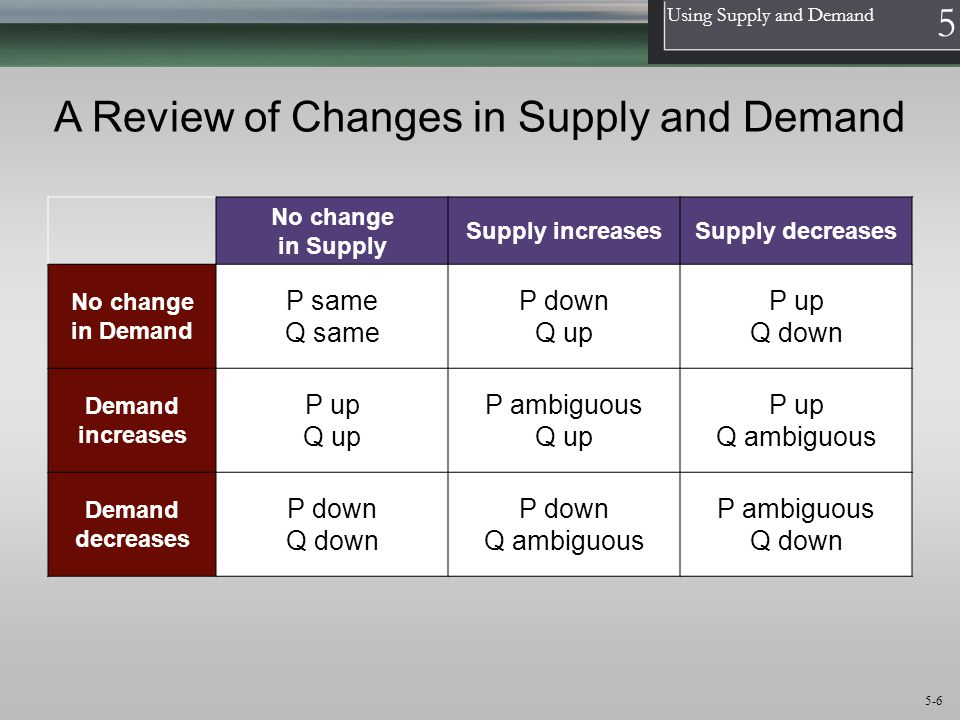 1 Using Supply and Demand 5 5-6 A Review of Changes in Supply and Demand No change in Supply Supply increasesSupply decreases No change in Demand P same Q same P down Q up P up Q down Demand increases P up Q up P ambiguous Q up P up Q ambiguous Demand decreases P down Q down P down Q ambiguous P ambiguous Q down