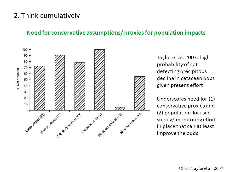 2. Think cumulatively Need for conservative assumptions/ proxies for population impacts Taylor et al. 2007: high probability of not detecting precipit