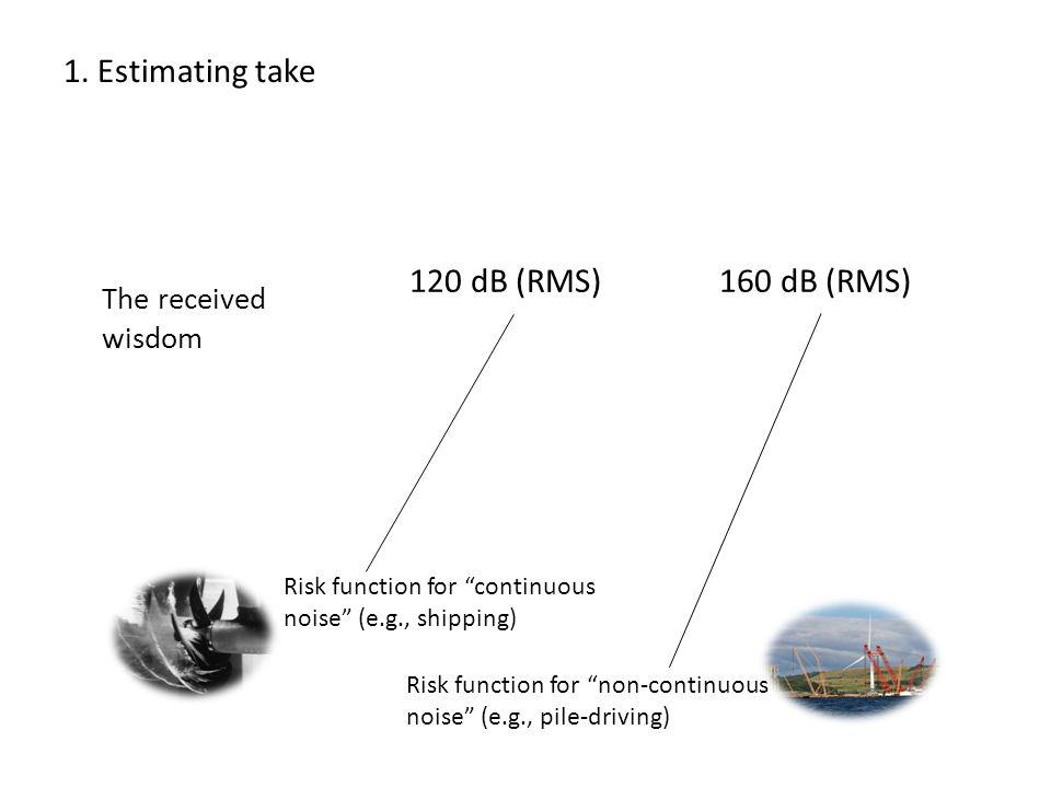1. Estimating take Risk function for continuous noise (e.g., shipping) Risk function for non-continuous noise (e.g., pile-driving) The received wisdom