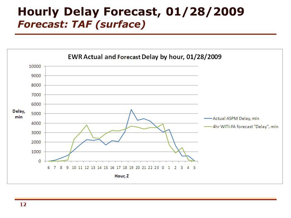 12 Hourly Delay Forecast, 01/28/2009 Forecast: TAF (surface)