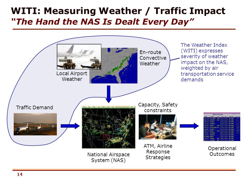 14 WITI: Measuring Weather / Traffic Impact The Hand the NAS Is Dealt Every Day Traffic Demand National Airspace System (NAS) ATM, Airline Response St